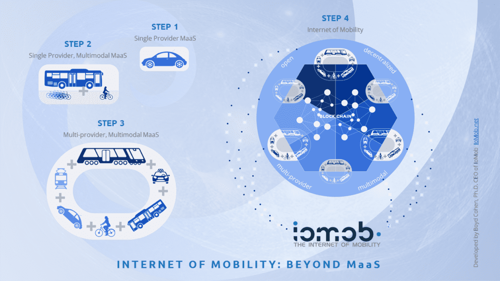 Internet of mobility